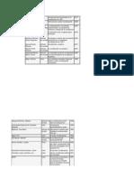 Revision Bibliografica (I)
