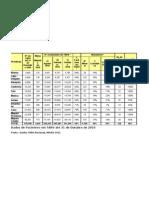 Dados de Pacientes em TARV até 31 de Outubro de 2010