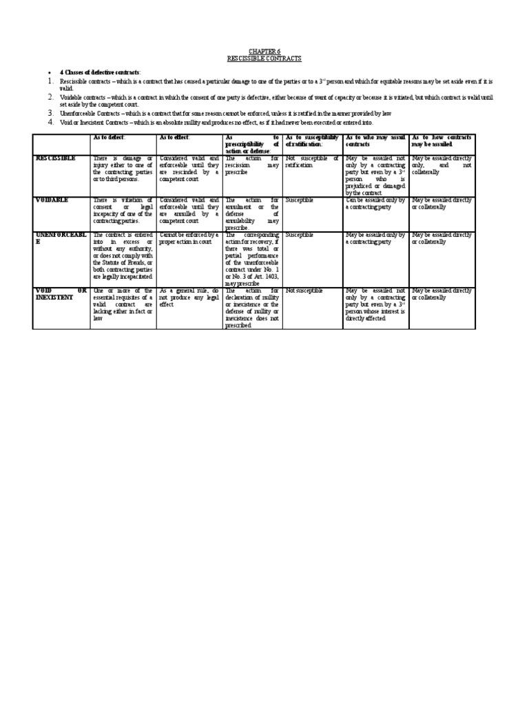 Defective contracts annulment rescission platinumwayz