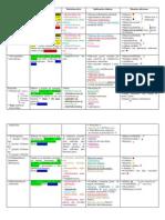 Tabela - Antibacteriano - Jéssica A. Dutra