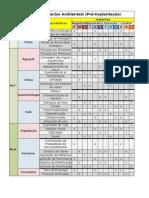 Matriz de Impactos Ambient a Is implantao (1)
