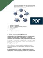 Metodología propuesta por SAS Institute