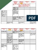 CONST_Organização Estado_Quadro Comparativo_Competências