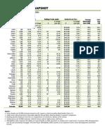 WA Housing Market Snapshot - First Quarter 2011