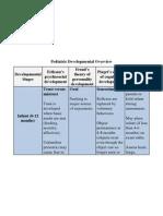 pediatric developmental overview a