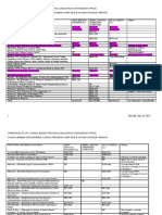 Oakland Budget Comparisons