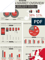 European Market Overview - InMobi Mobile Ad Network