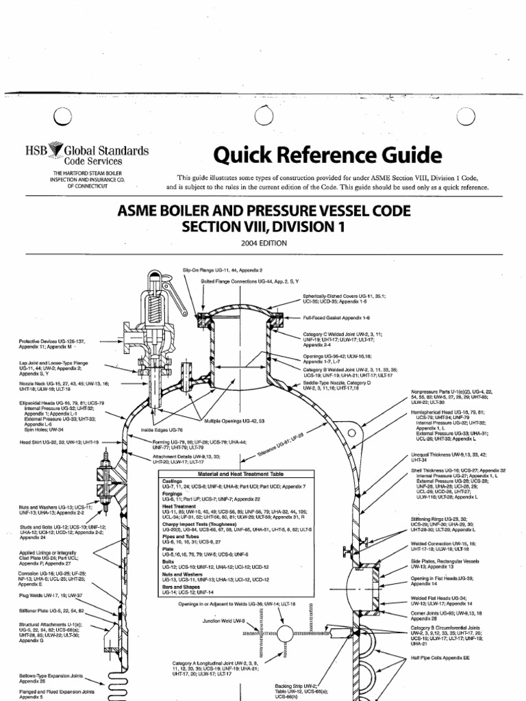 Quick reference guide asme section viii div 1 - Asme viii div 1 ...