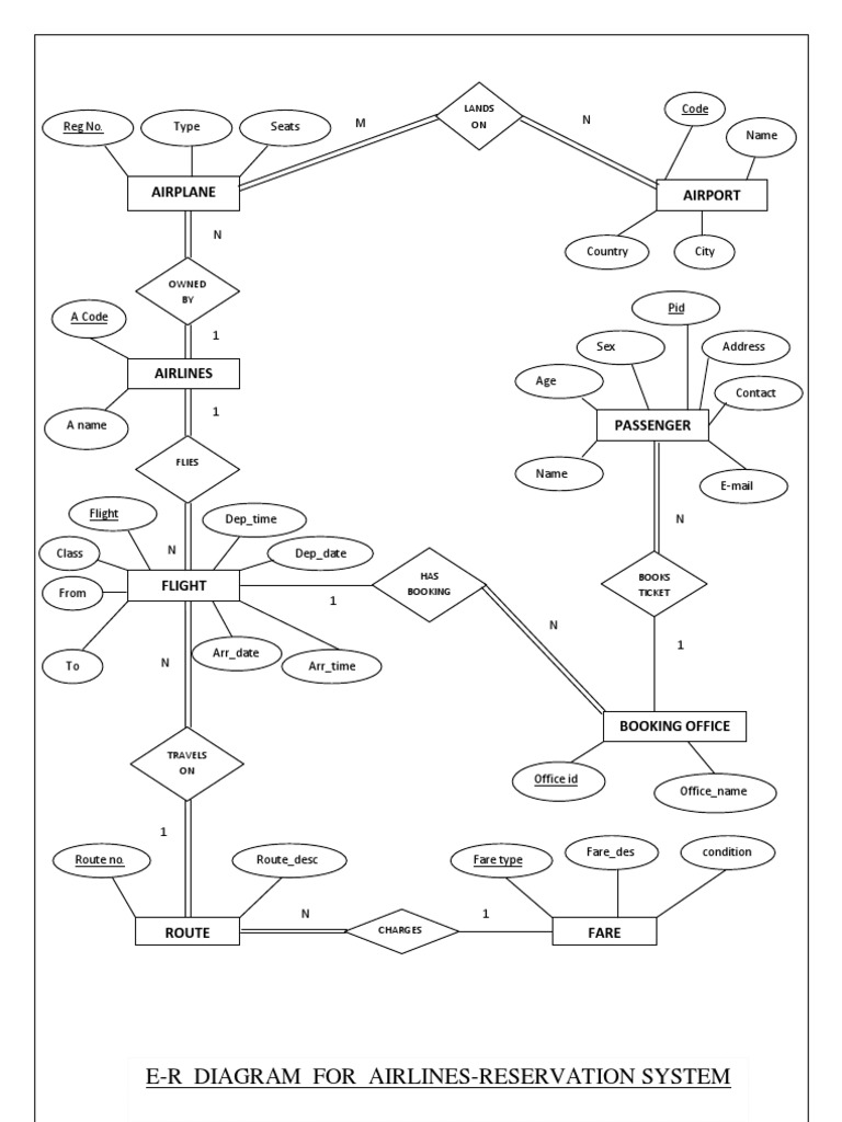 E R Diagram Of Airline Reservation System Aviation Airlines