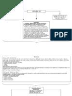 Mapa Conceptual,La Clase de Educacion Fisica
