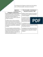 Análisis y comparación entre el Programa de la asignatura