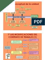 Mapas conceptuales modificación y extinción contrato de trabajo