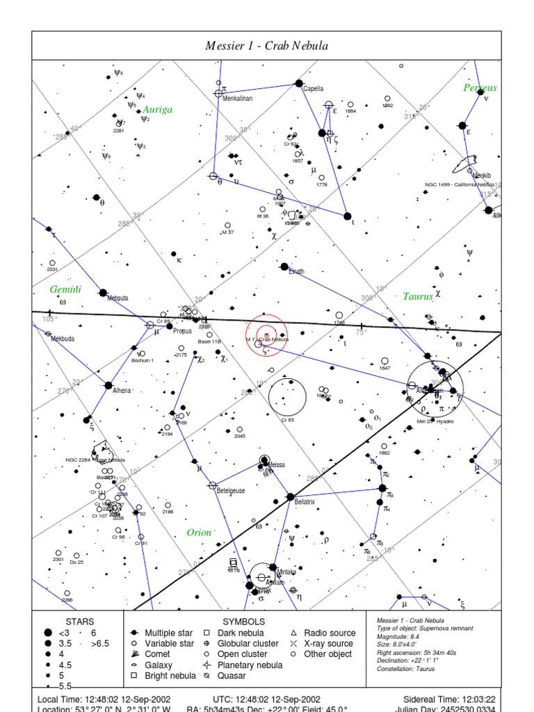 Full Messier List