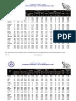 ACSR Data Sheet