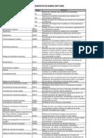 diagnosticos NANDA 2007-08