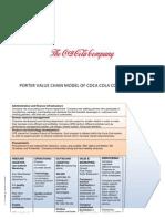 Value Chain of Coke