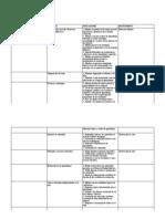 Plan de Supervision Que Tenemos en Cuenta Al Evaluar Las Practicas Del Docente