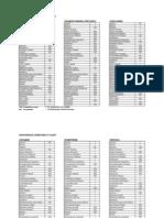 IV Compatibility Chart