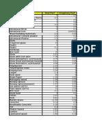 Permittivity Table