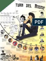 Infografía La Cultura Anime - Rafael Torres