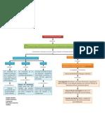 Mapa Conceptual Filosofia Del MK