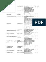 Chemicals Data