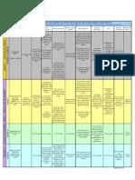 Normas complementarias al SOLAS - Grupos II y III