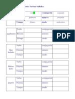 Analiza Las Siguientes Formas Verbales1