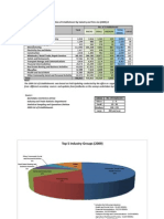 2009 MSME Stats Industry