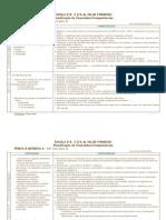 Planificação Didáctica Anual 11º