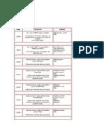 Km & Olivetti Error Codes