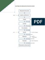 Diagrama de flujo-Descripción del proceso Harina de camote