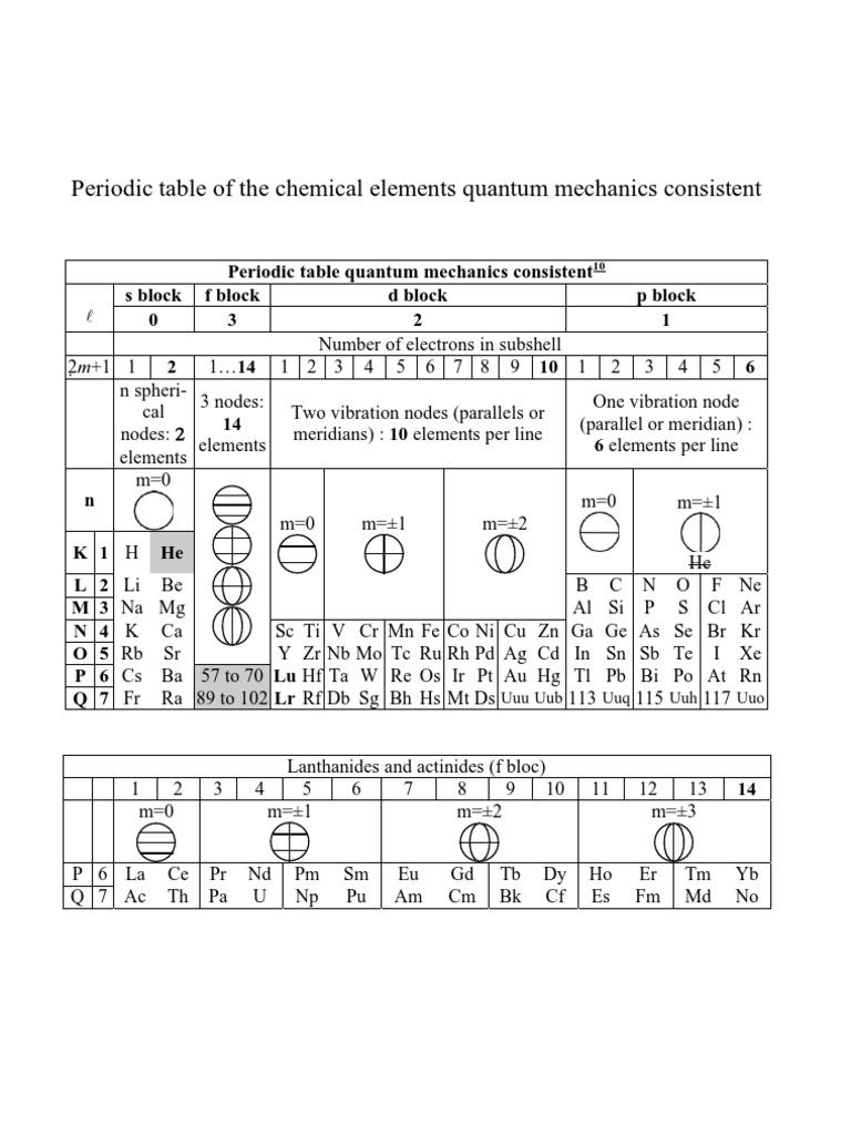 Periodic Table Quantum Mechanics Consistent Lanthanide Periodic
