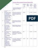 SIPB Proposal Status