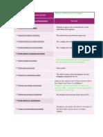 UDL Check List
