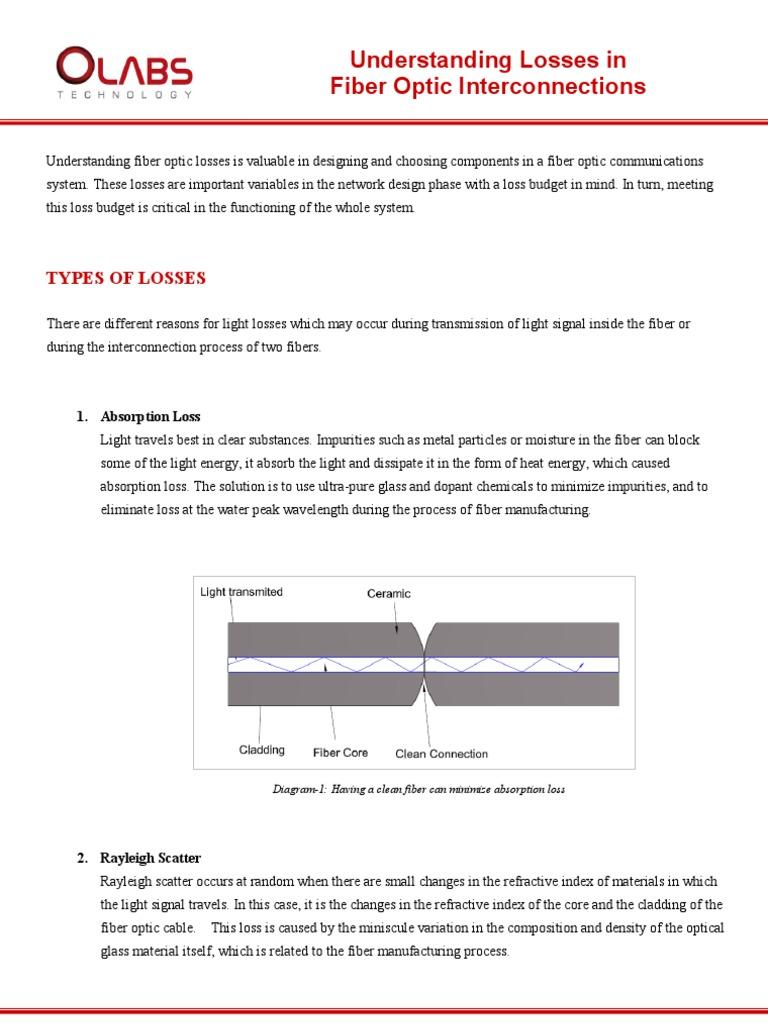 Understanding Losses Optical Fiber Optics Diagram Showing How Light Can