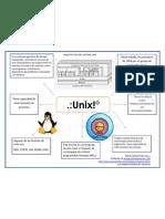 Cuadro Conceptual Unix