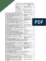 Factores- Variables Encuesta Clima Organizacional