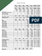 Alameda Census 2010