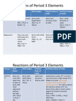 Reactions of Period 3 Elements