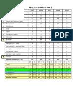Analisis Soalan Geografi Pmr 2005-2010