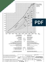 Performance Diagramm