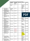 Штатное расписание отдела по Западно-Казахстанской области
