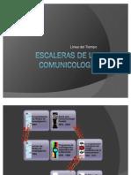 Serpientes y Escaleras de la Comunicología