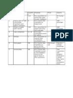 Logistics List for Peer-To-peer Feedback