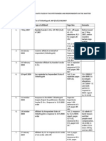 Annexure B Chart of Affidavits Filed Till August 2010