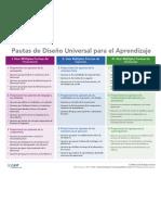 UDL Guidelines v1.0-Organizer Espanol