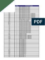 Lista Transacao & Matriz de Segregacao de Funcoes