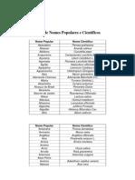 Lista de Nomes Populares e Científicos