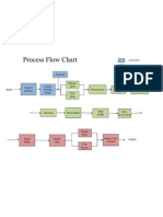 Angela-process Flow Chart